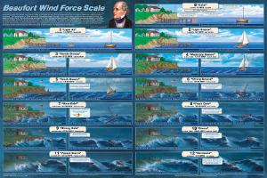 Beaufort Wind Scale Poster