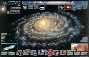 The Milky Way Chart