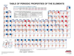 Ward's® Discount Comprehensive Periodic Table
