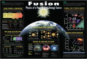 CPEP Fusion, Physics of Fundamental Energy Charts