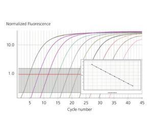 Q qPCR Instrument, Quantabio