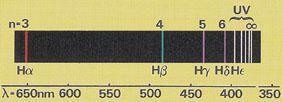 Determining wavelengths from balmer