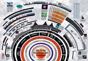 Visual Electromagnetic Spectrum Poster