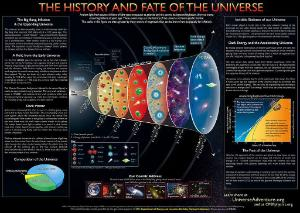 CPEP History and Fate of the Universe Charts